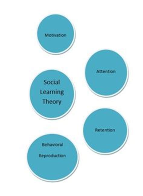 The Social Action Theory Synonym